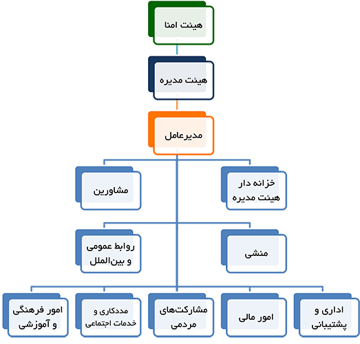 چارت سازمانی بنیاد خیریه حضرت علی